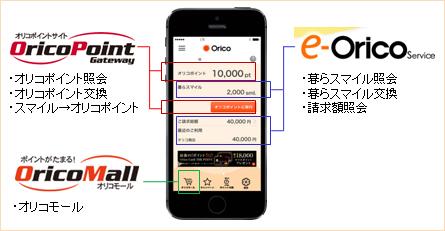 eオリコサービスやオリコアプリにログインしてオリコカードを便利に活用!