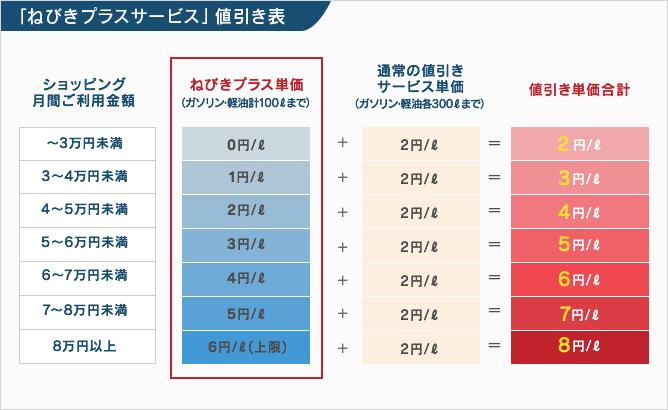 値引きカードプラスの値引き表