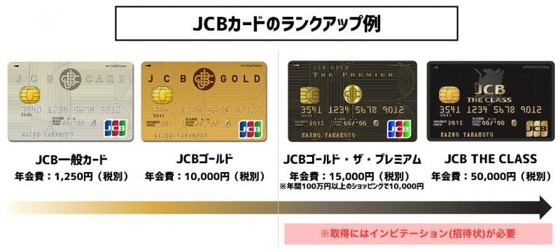 JCBカードのランクアップ
