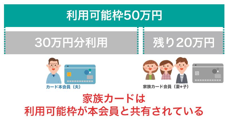 家族カード_利用可能枠