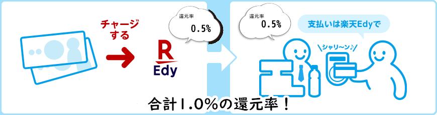楽天Edyの還元率