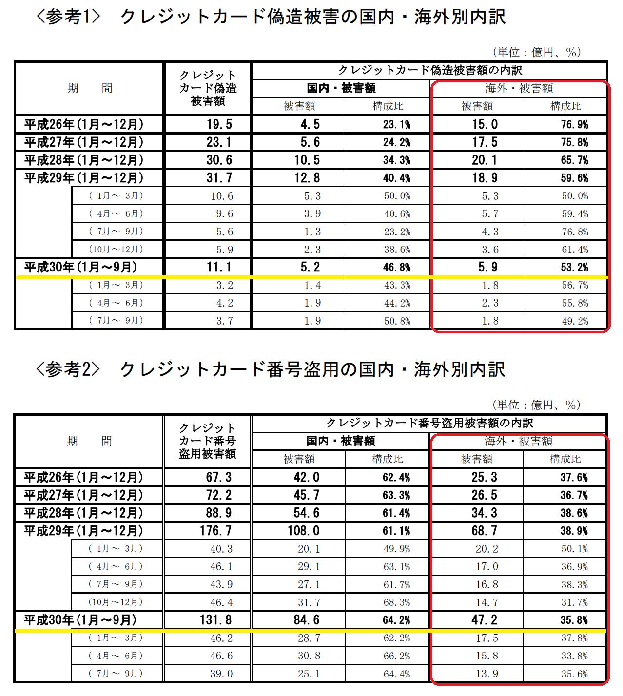 一般社団法人日本クレジット協会による不正利用被害